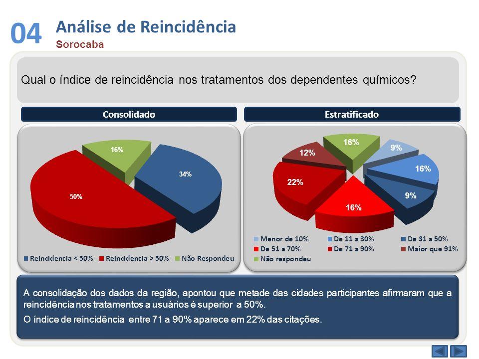 Análise de Reincidência Sorocaba 04 Qual o índice de reincidência nos tratamentos dos dependentes químicos? A consolidação dos dados da região, aponto