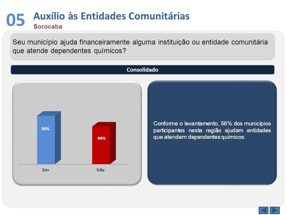 Conforme o levantamento, 56% dos municípios participantes nesta região ajudam entidades que atendem dependentes químicos. Seu município ajuda financei