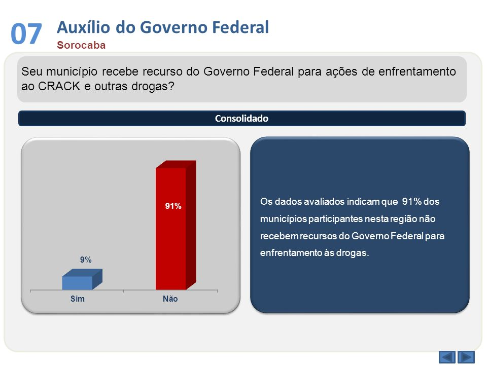 Os dados avaliados indicam que 91% dos municípios participantes nesta região não recebem recursos do Governo Federal para enfrentamento às drogas. Seu