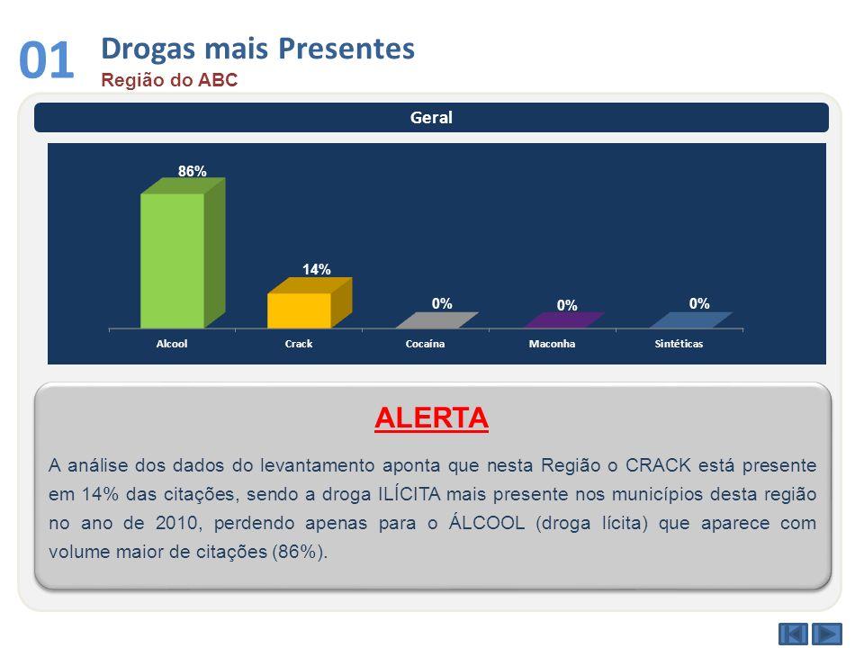 Drogas mais Presentes Região do ABC 01 Geral A análise dos dados do levantamento aponta que nesta Região o CRACK está presente em 14% das citações, se