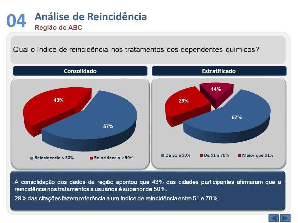 Análise de Reincidência Região do ABC 04 Qual o índice de reincidência nos tratamentos dos dependentes químicos? A consolidação dos dados da região ap