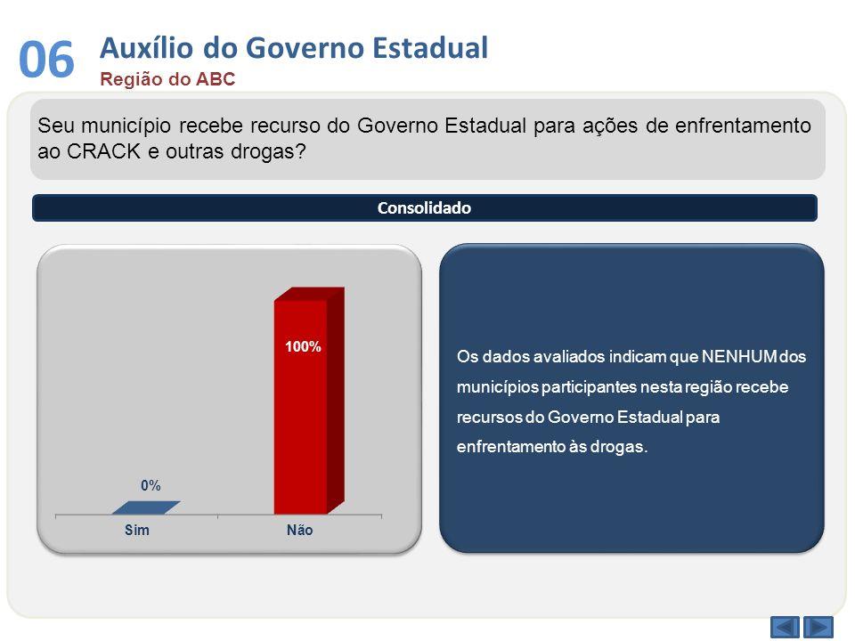 Auxílio do Governo Estadual Região do ABC 06 Os dados avaliados indicam que NENHUM dos municípios participantes nesta região recebe recursos do Govern