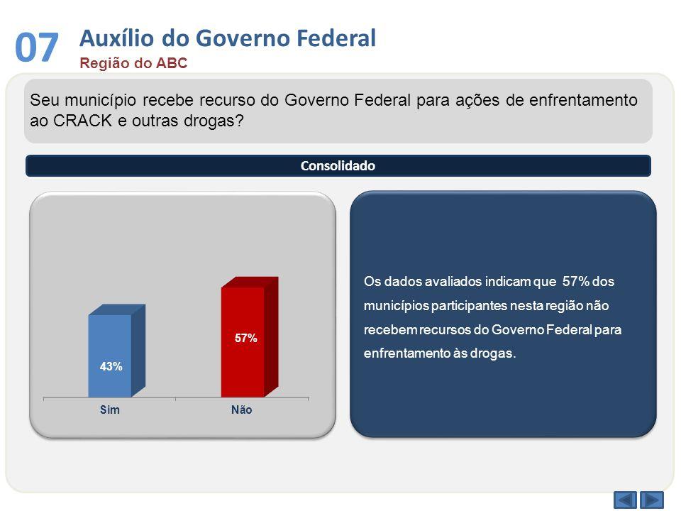 Os dados avaliados indicam que 57% dos municípios participantes nesta região não recebem recursos do Governo Federal para enfrentamento às drogas. Seu