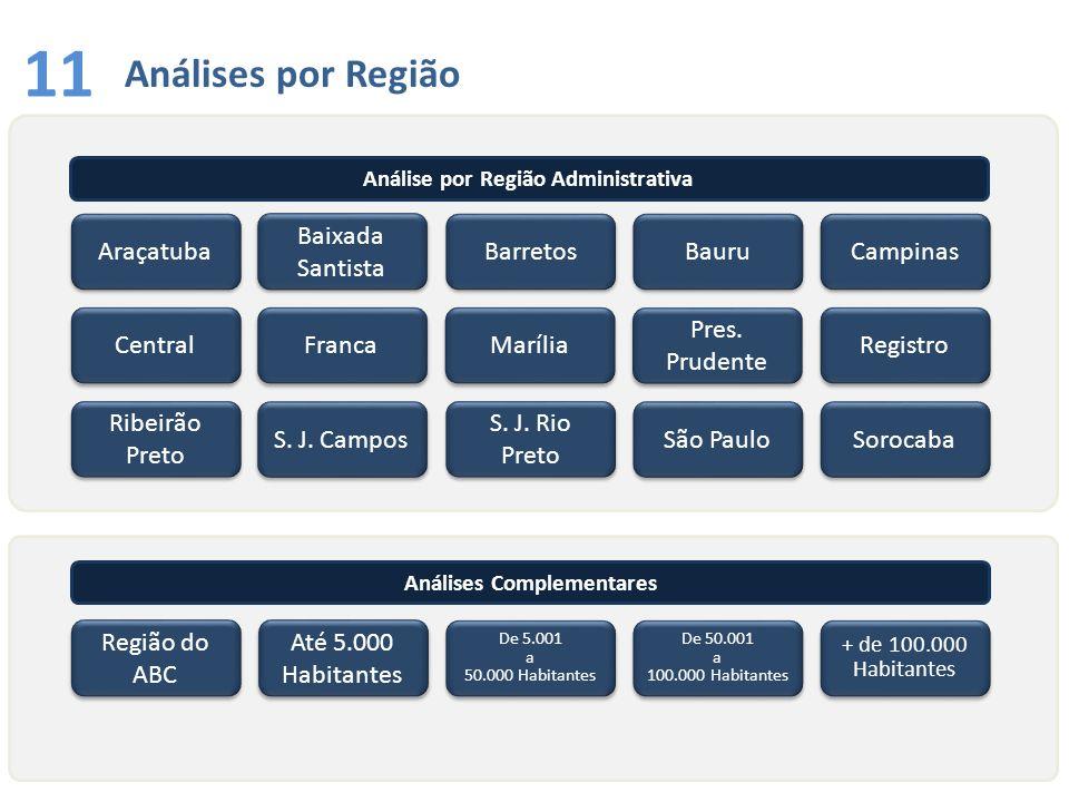 Análises por Região 11 Araçatuba Central Registro Baixada Santista Baixada Santista S. J. Campos Ribeirão Preto Ribeirão Preto Barretos Franca S. J. R