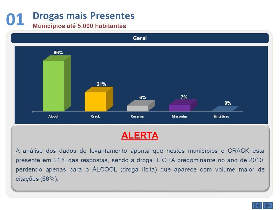 Drogas mais Presentes Municípios até 5.000 habitantes 01 Geral A análise dos dados do levantamento aponta que nestes municípios o CRACK está presente