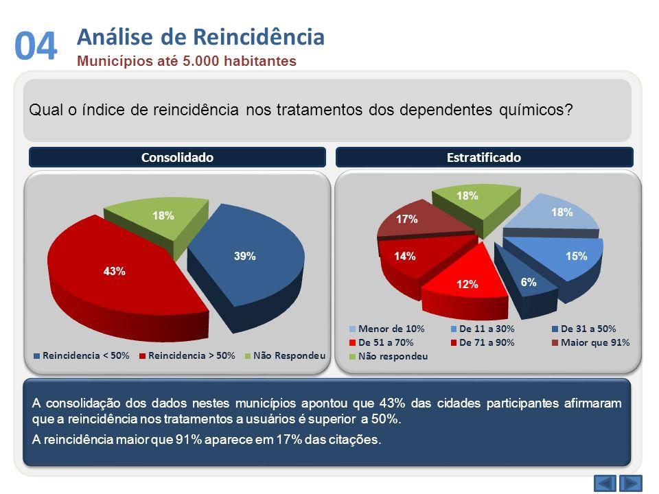 Análise de Reincidência Municípios até 5.000 habitantes 04 Qual o índice de reincidência nos tratamentos dos dependentes químicos? A consolidação dos