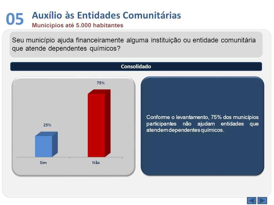 Conforme o levantamento, 75% dos municípios participantes não ajudam entidades que atendem dependentes químicos. Seu município ajuda financeiramente a
