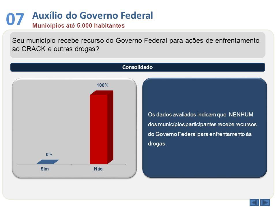 Os dados avaliados indicam que NENHUM dos municípios participantes recebe recursos do Governo Federal para enfrentamento às drogas. Seu município rece