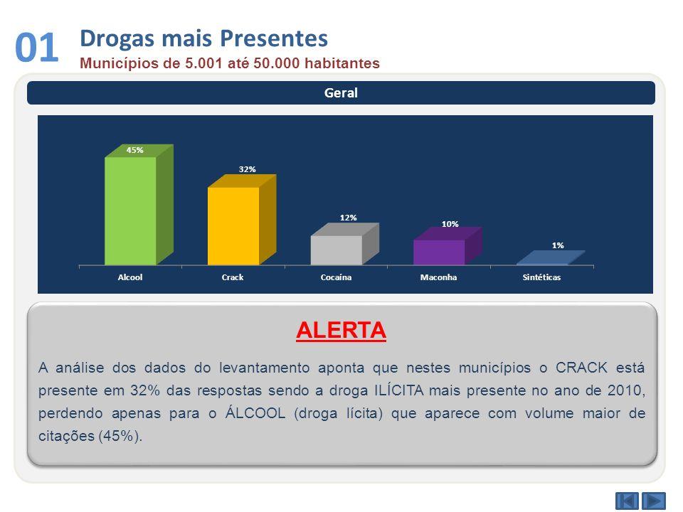 Drogas mais Presentes Municípios de 5.001 até 50.000 habitantes 01 Geral A análise dos dados do levantamento aponta que nestes municípios o CRACK está