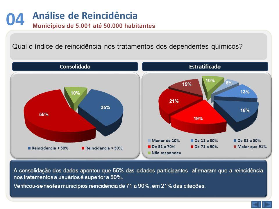 Análise de Reincidência Municípios de 5.001 até 50.000 habitantes 04 Qual o índice de reincidência nos tratamentos dos dependentes químicos? A consoli