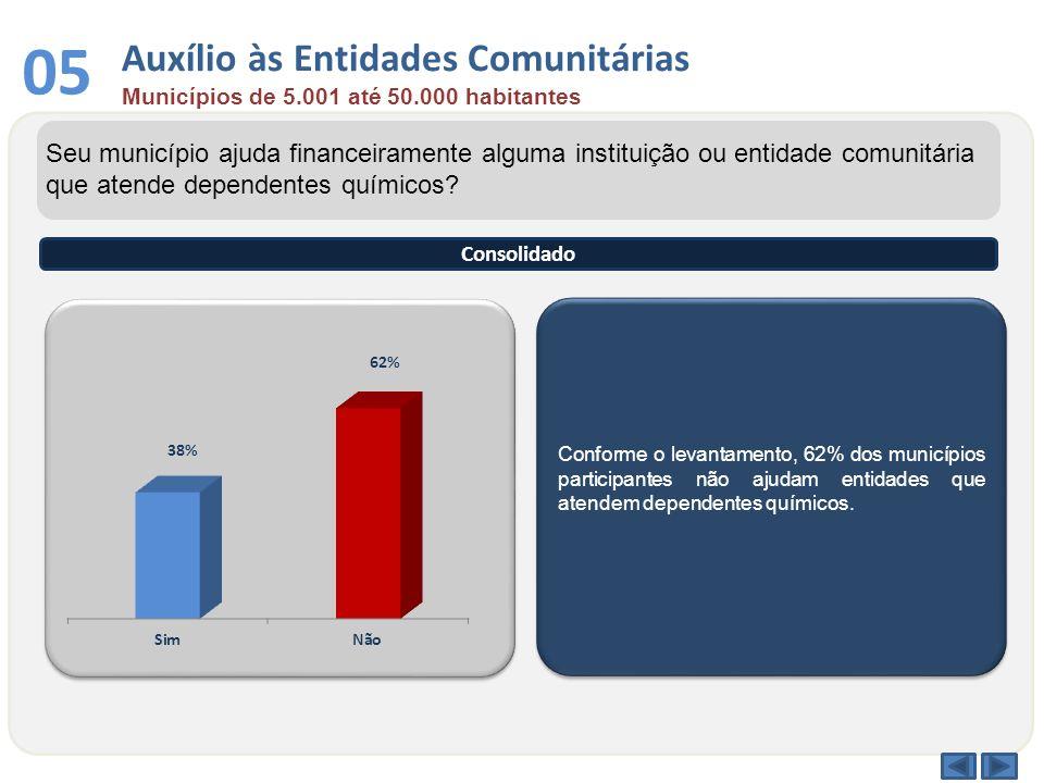 Conforme o levantamento, 62% dos municípios participantes não ajudam entidades que atendem dependentes químicos. Seu município ajuda financeiramente a