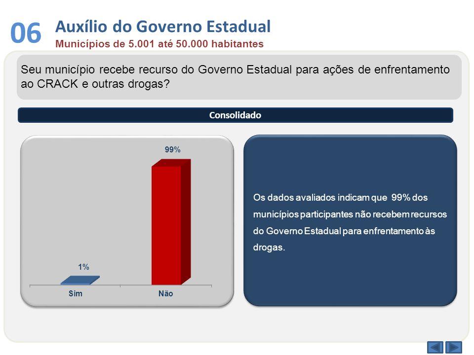 Auxílio do Governo Estadual Municípios de 5.001 até 50.000 habitantes 06 Os dados avaliados indicam que 99% dos municípios participantes não recebem r