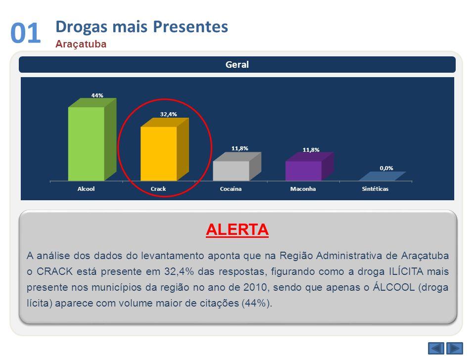 Drogas mais Presentes Araçatuba 01 Geral A análise dos dados do levantamento aponta que na Região Administrativa de Araçatuba o CRACK está presente em