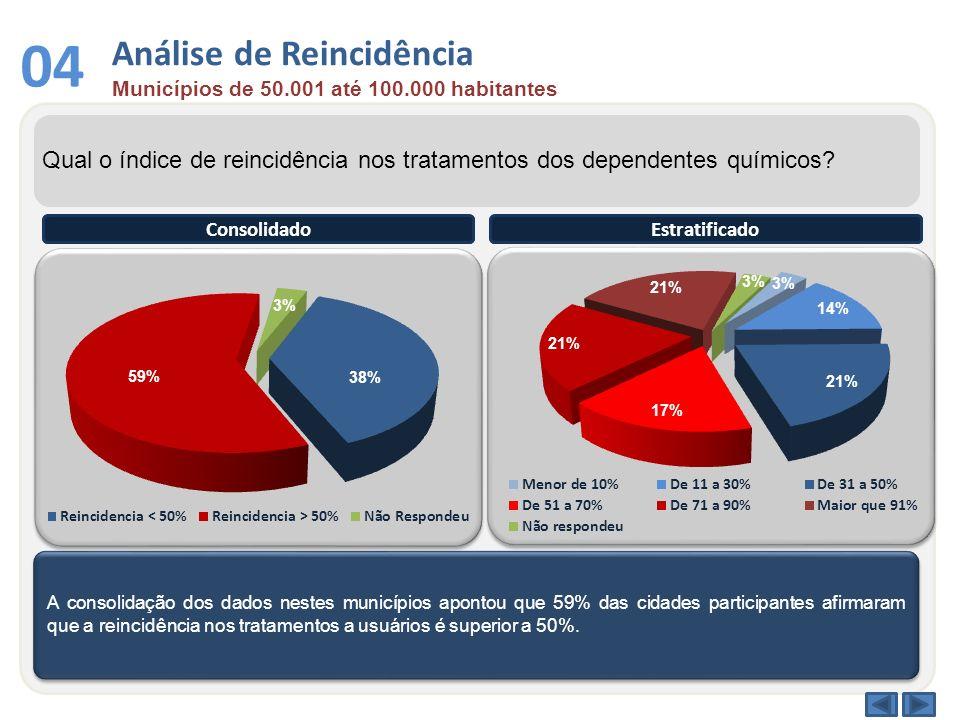 Análise de Reincidência Municípios de 50.001 até 100.000 habitantes 04 Qual o índice de reincidência nos tratamentos dos dependentes químicos? A conso