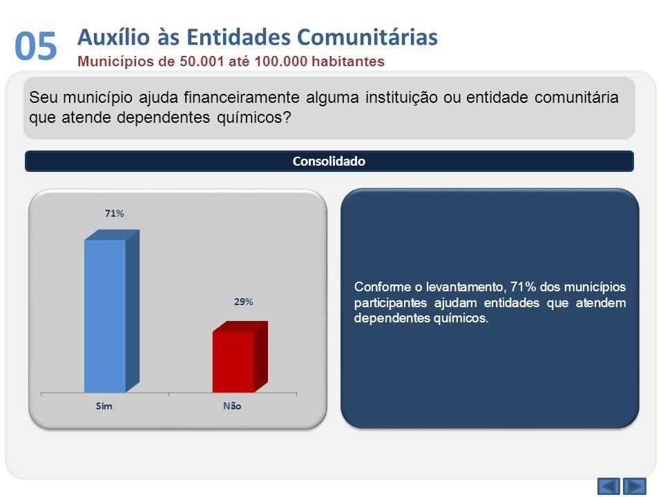 Conforme o levantamento, 71% dos municípios participantes ajudam entidades que atendem dependentes químicos. Seu município ajuda financeiramente algum