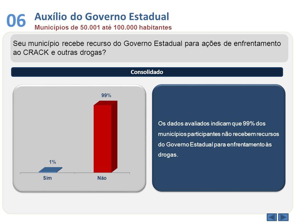 Auxílio do Governo Estadual Municípios de 50.001 até 100.000 habitantes 06 Os dados avaliados indicam que 99% dos municípios participantes não recebem