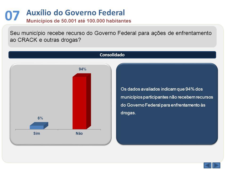 Os dados avaliados indicam que 94% dos municípios participantes não recebem recursos do Governo Federal para enfrentamento às drogas. Seu município re