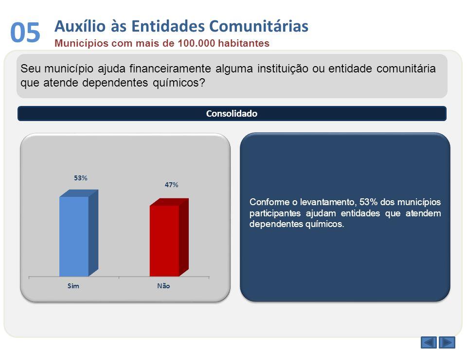 Conforme o levantamento, 53% dos municípios participantes ajudam entidades que atendem dependentes químicos. Seu município ajuda financeiramente algum