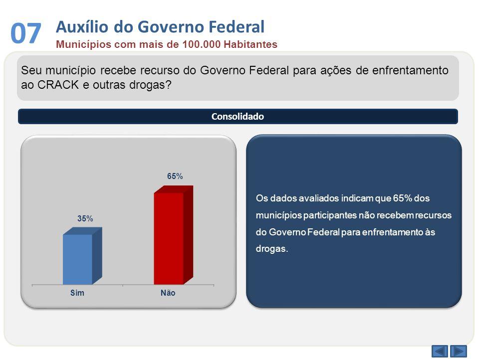 Os dados avaliados indicam que 65% dos municípios participantes não recebem recursos do Governo Federal para enfrentamento às drogas. Seu município re