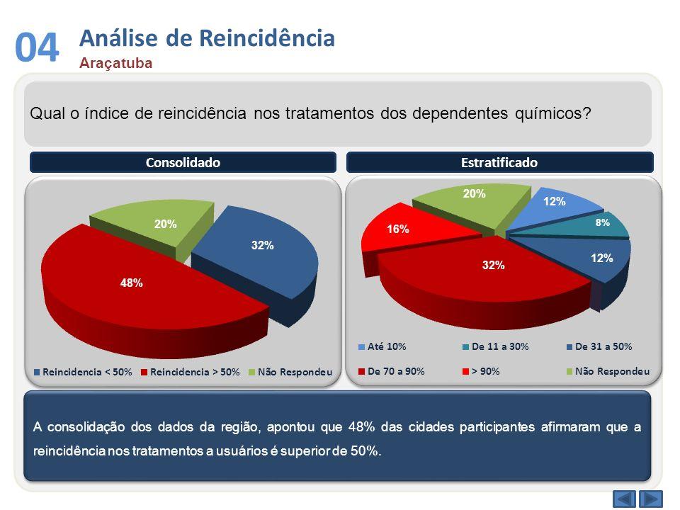 Análise de Reincidência Araçatuba 04 Qual o índice de reincidência nos tratamentos dos dependentes químicos? A consolidação dos dados da região, apont