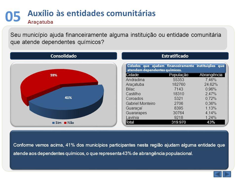 Conforme vemos acima, 41% dos municípios participantes nesta região ajudam alguma entidade que atende aos dependentes químicos, o que representa 43% d