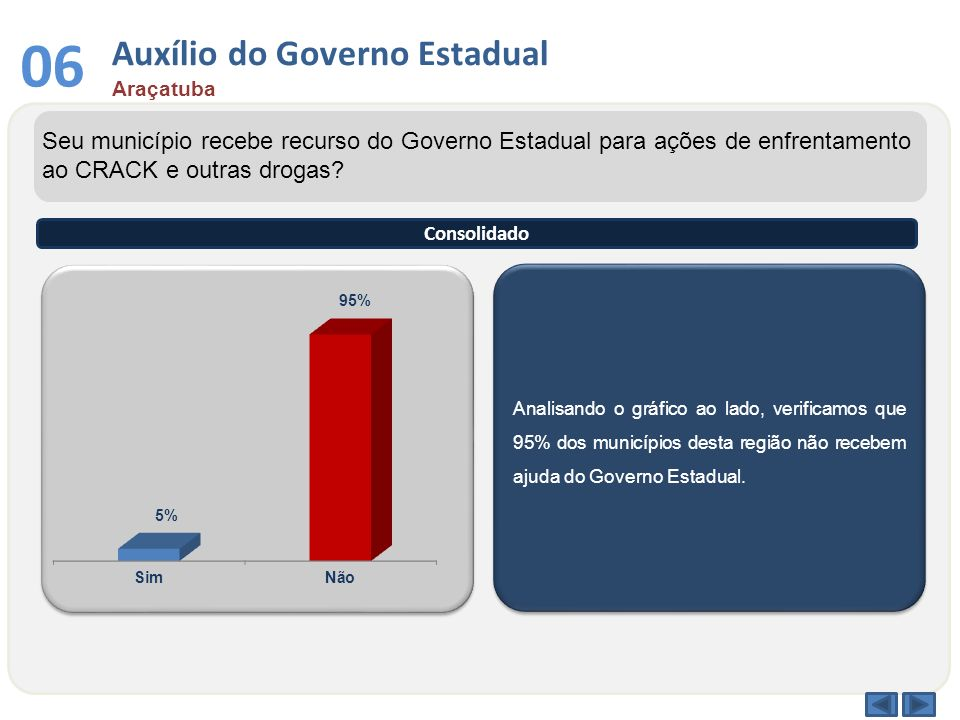 Auxílio do Governo Estadual Araçatuba 06 Analisando o gráfico ao lado, verificamos que 95% dos municípios desta região não recebem ajuda do Governo Es