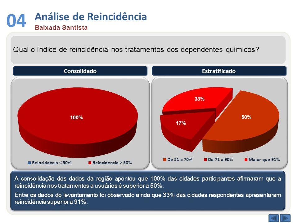 Análise de Reincidência Baixada Santista 04 Qual o índice de reincidência nos tratamentos dos dependentes químicos? A consolidação dos dados da região