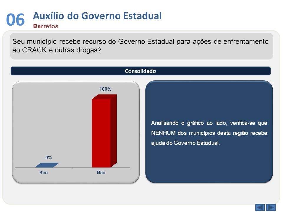 Auxílio do Governo Estadual Barretos 06 Analisando o gráfico ao lado, verifica-se que NENHUM dos municípios desta região recebe ajuda do Governo Estad