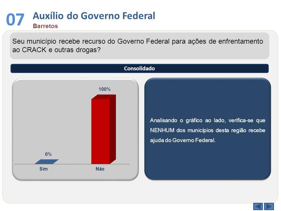 Analisando o gráfico ao lado, verifica-se que NENHUM dos municípios desta região recebe ajuda do Governo Federal. Seu município recebe recurso do Gove