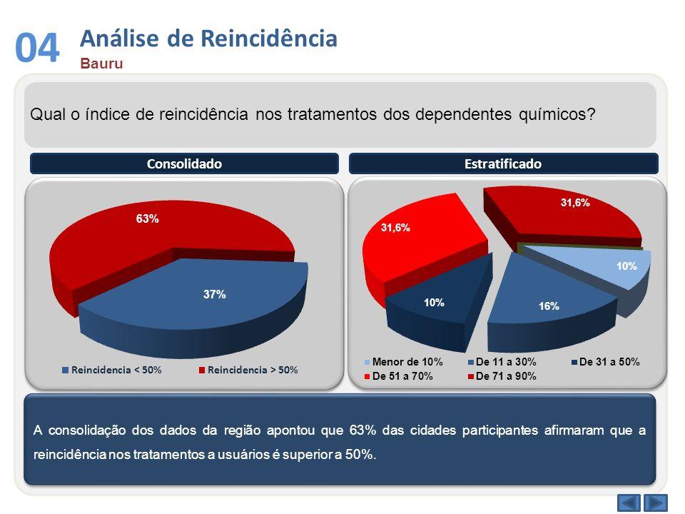 Análise de Reincidência Bauru 04 Qual o índice de reincidência nos tratamentos dos dependentes químicos? A consolidação dos dados da região apontou qu