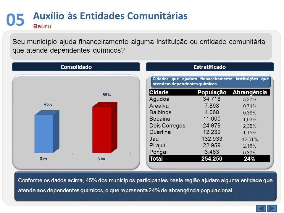 Conforme os dados acima, 45% dos municípios participantes nesta região ajudam alguma entidade que atende aos dependentes químicos, o que representa 24
