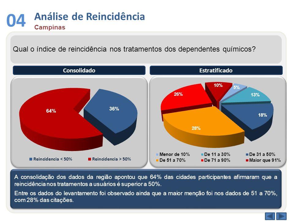 Análise de Reincidência Campinas 04 Qual o índice de reincidência nos tratamentos dos dependentes químicos? A consolidação dos dados da região apontou