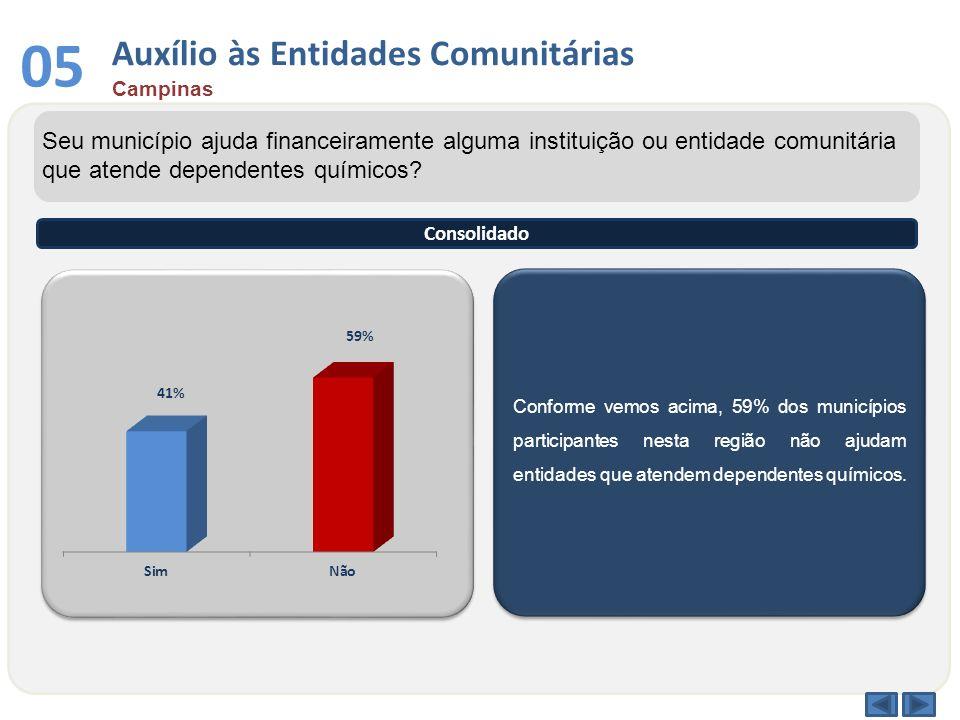 Conforme vemos acima, 59% dos municípios participantes nesta região não ajudam entidades que atendem dependentes químicos. Seu município ajuda finance
