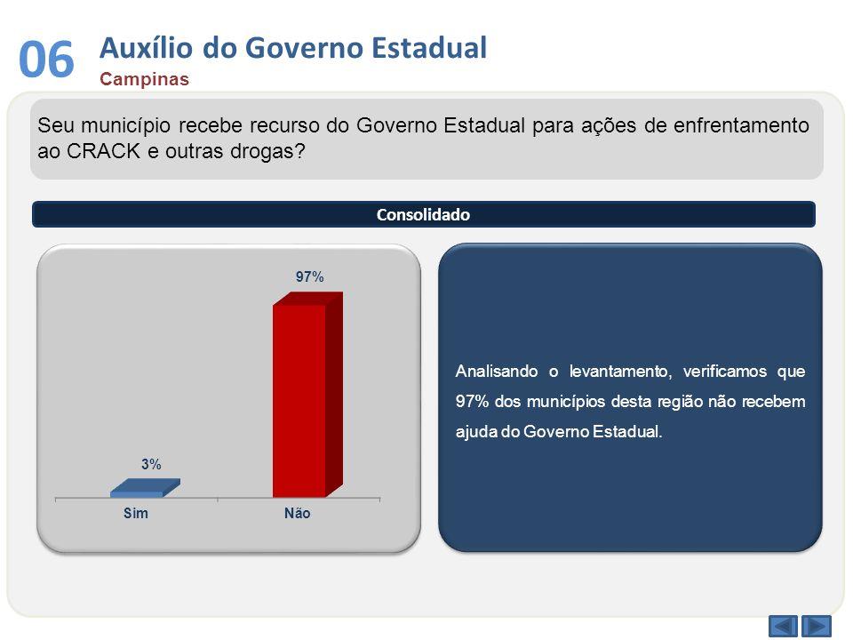 Auxílio do Governo Estadual Campinas 06 Analisando o levantamento, verificamos que 97% dos municípios desta região não recebem ajuda do Governo Estadu