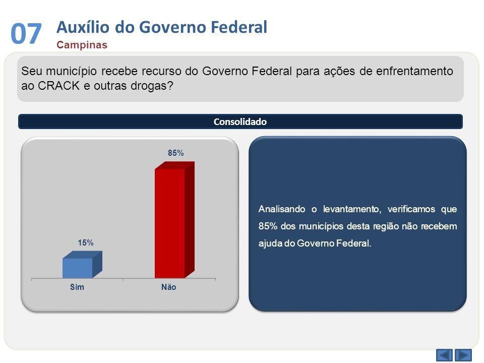 Analisando o levantamento, verificamos que 85% dos municípios desta região não recebem ajuda do Governo Federal. Seu município recebe recurso do Gover