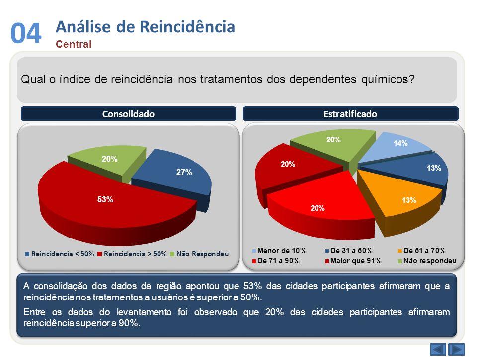 Análise de Reincidência Central 04 Qual o índice de reincidência nos tratamentos dos dependentes químicos? A consolidação dos dados da região apontou