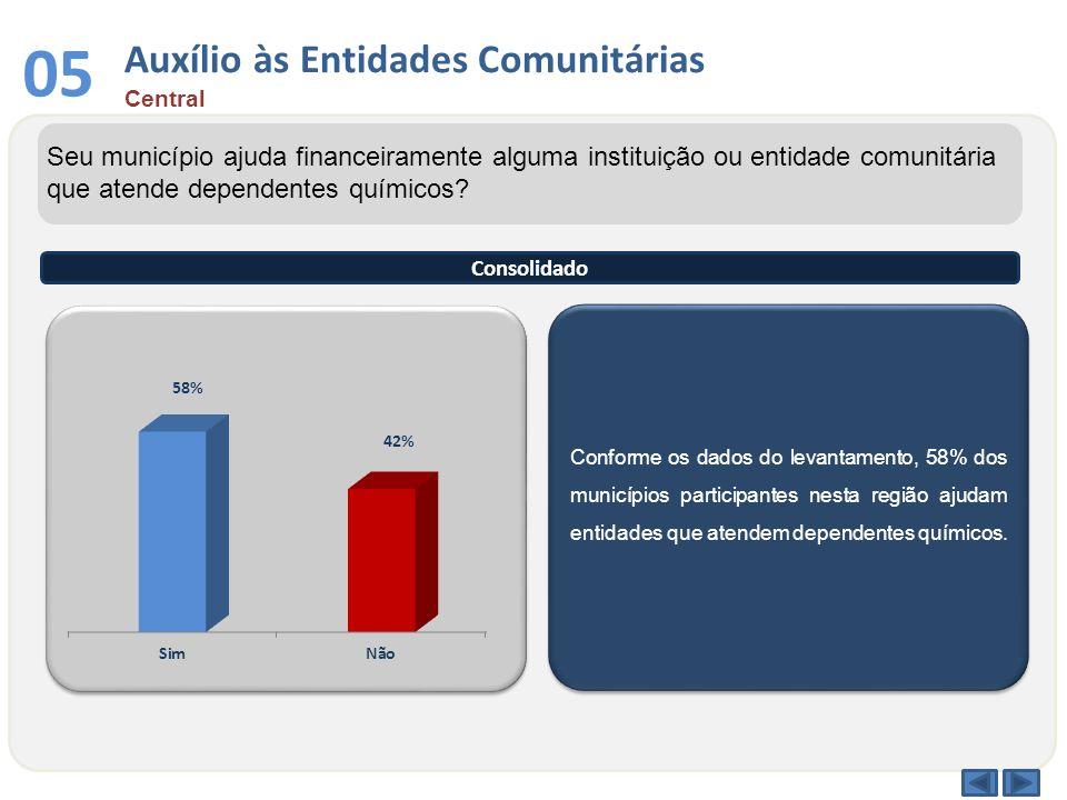 Conforme os dados do levantamento, 58% dos municípios participantes nesta região ajudam entidades que atendem dependentes químicos. Seu município ajud