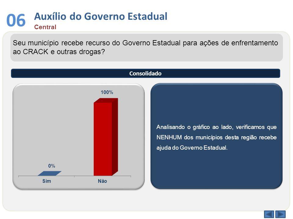 Auxílio do Governo Estadual Central 06 Analisando o gráfico ao lado, verificamos que NENHUM dos municípios desta região recebe ajuda do Governo Estadu