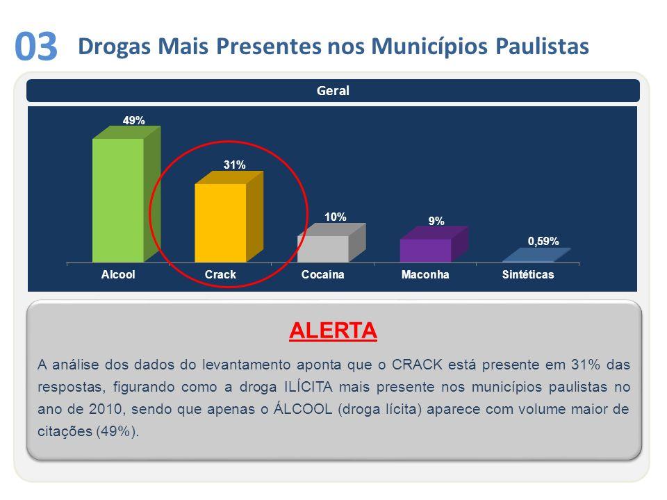 Geral Drogas Mais Presentes nos Municípios Paulistas 03 A análise dos dados do levantamento aponta que o CRACK está presente em 31% das respostas, fig