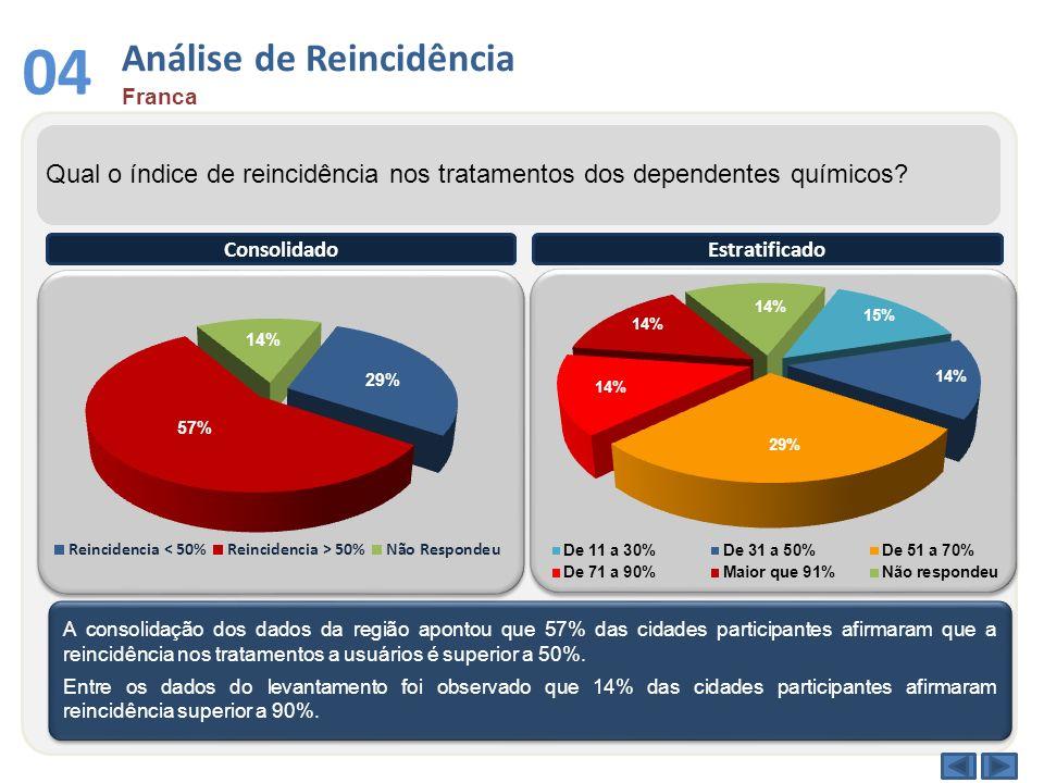 Análise de Reincidência Franca 04 Qual o índice de reincidência nos tratamentos dos dependentes químicos? A consolidação dos dados da região apontou q