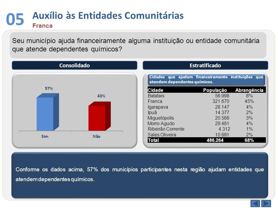 Conforme os dados acima, 57% dos municípios participantes nesta região ajudam entidades que atendem dependentes químicos. ConsolidadoEstratificado Seu