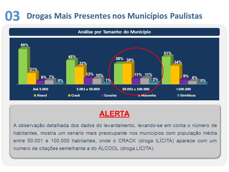 Drogas Mais Presentes nos Municípios Paulistas 03 A observação detalhada dos dados do levantamento, levando-se em conta o número de habitantes, mostra