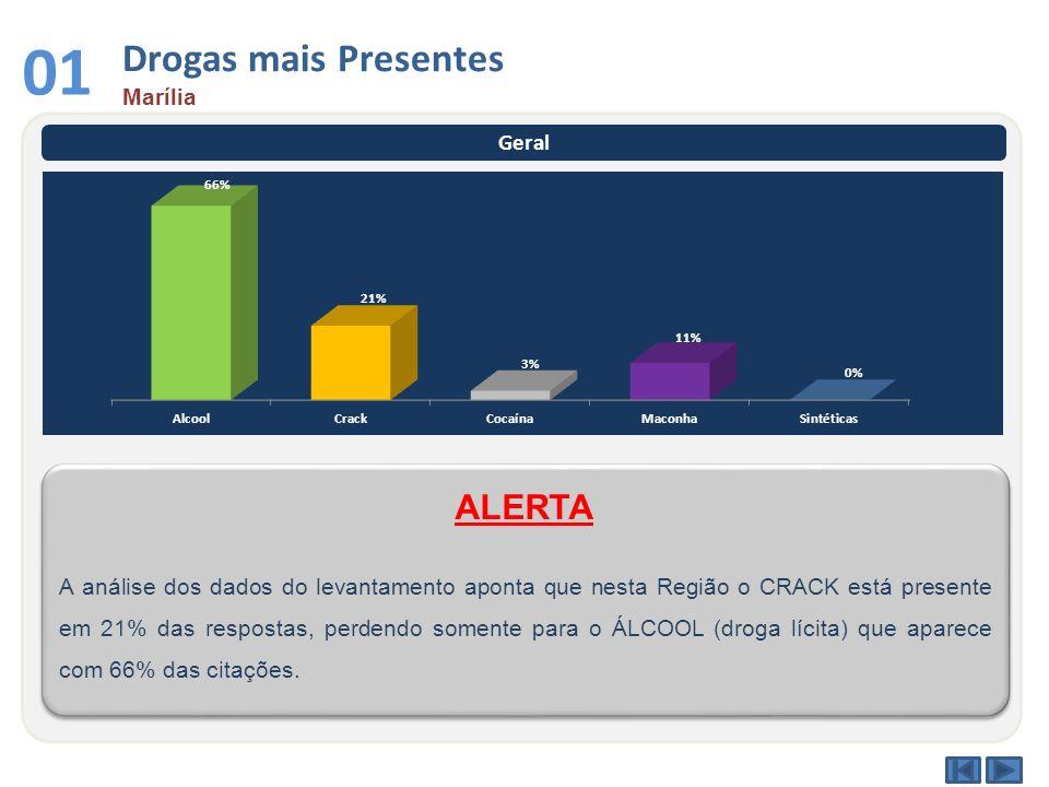 Drogas mais Presentes Marília 01 Geral A análise dos dados do levantamento aponta que nesta Região o CRACK está presente em 21% das respostas, perdend