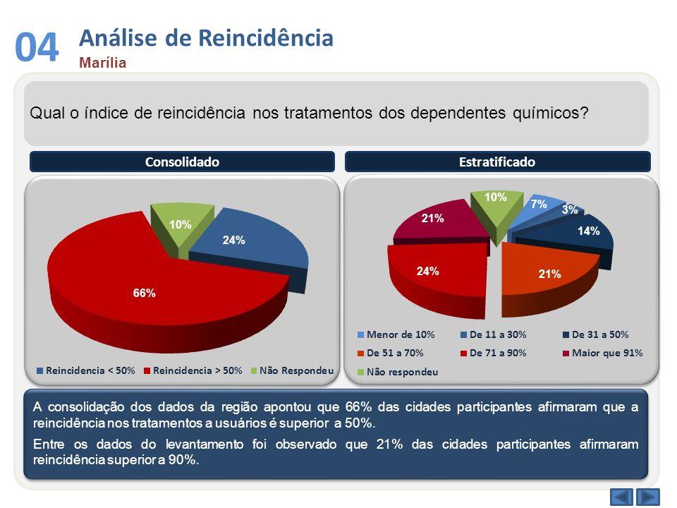 Análise de Reincidência Marília 04 Qual o índice de reincidência nos tratamentos dos dependentes químicos? A consolidação dos dados da região apontou