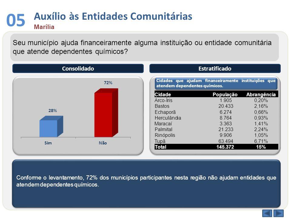 Conforme o levantamento, 72% dos municípios participantes nesta região não ajudam entidades que atendem dependentes químicos. ConsolidadoEstratificado
