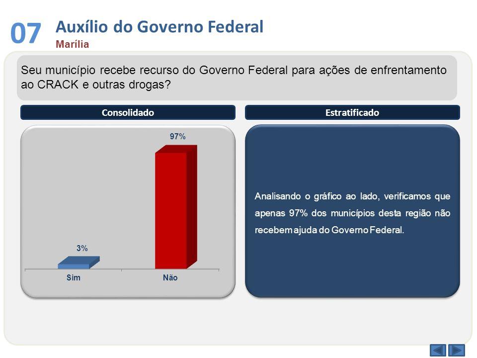 Analisando o gráfico ao lado, verificamos que apenas 97% dos municípios desta região não recebem ajuda do Governo Federal. ConsolidadoEstratificado Se
