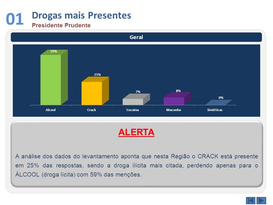Drogas mais Presentes Presidente Prudente 01 Geral A análise dos dados do levantamento aponta que nesta Região o CRACK está presente em 25% das respos