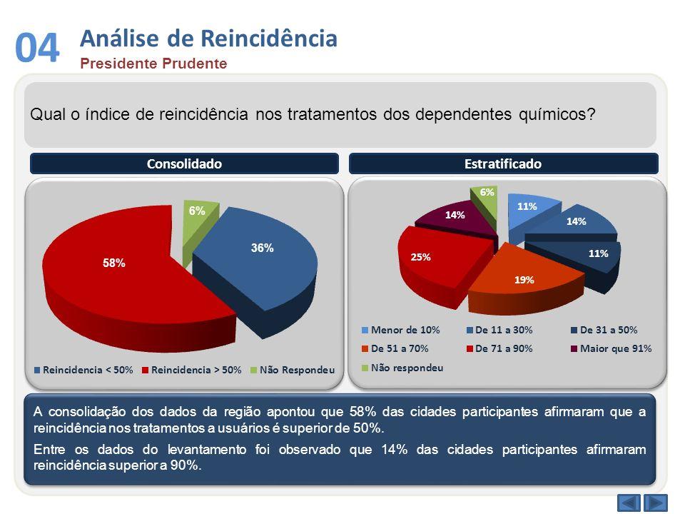 Análise de Reincidência Presidente Prudente 04 Qual o índice de reincidência nos tratamentos dos dependentes químicos? A consolidação dos dados da reg