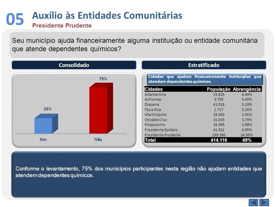 Conforme o levantamento, 75% dos municípios participantes nesta região não ajudam entidades que atendem dependentes químicos. ConsolidadoEstratificado