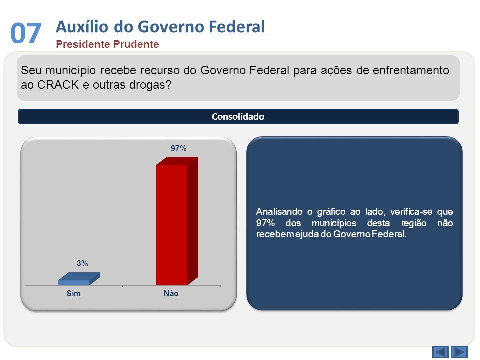 Analisando o gráfico ao lado, verifica-se que 97% dos municípios desta região não recebem ajuda do Governo Federal. Seu município recebe recurso do Go